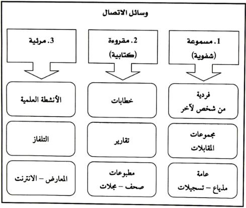 عناصر الاتصال