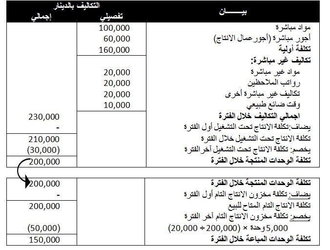 أمثلة تطبيقية عن قوائم التكاليف